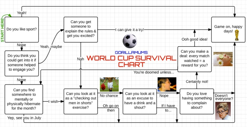 World Cup Survival guide